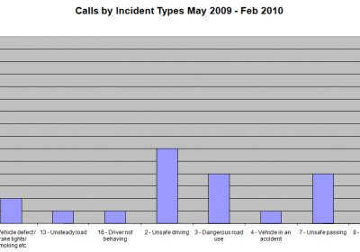 Calls by Incident