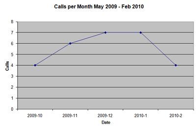 Calls per Month